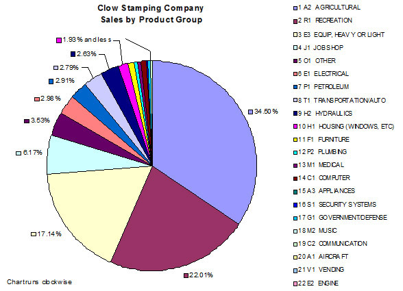 Pie chart for Clow Stamping sales on agricultural equipment